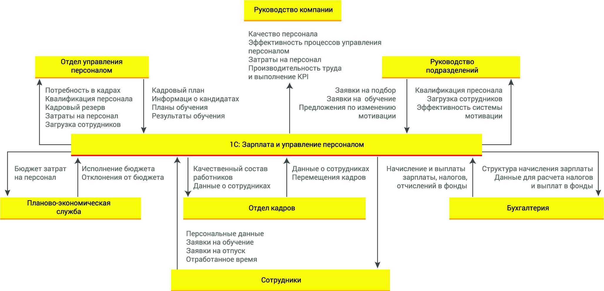 tablica_upr_pers